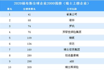 2020福布斯全球企業2000強榜(瑞士上榜企業)