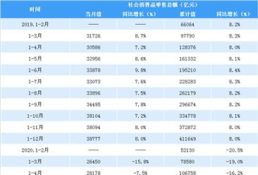 2020年1-4月全国消费市场运行情况分析:服务消费进一步回暖(表)