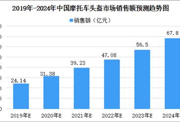 2020年中国摩托车头盔市场规模将超过30亿(图)