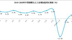 4月工业生产增速由降转增   汽车生产大幅回升(图)