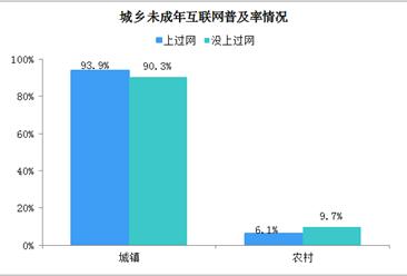 89.6%未成年网民利用互联网学习 中国在线教育前景光明(图)