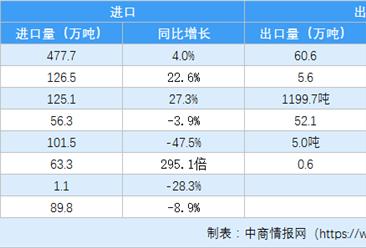 2020年一季度中国农产品进出口情况分析:大米进口量同比减3.9%