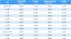 2020年1-4月全国网络零售额数据分析:网络零售额增速转负为正(附图表)
