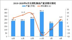 2020年1-4月全国乳制品产量为778.3万吨 同比下降7.6%