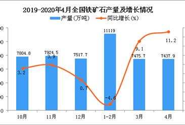 2020年1-4月全国铁矿石产量为26273.9万吨 同比增长3%