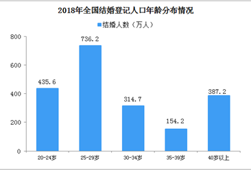 520民政局果然爆满 2019年全国结婚人数/结婚率/结婚年龄大数据分析(图)
