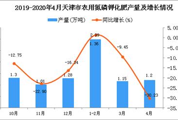 2020年1-4月天津市农用氮磷钾化肥产量同比下降10.27%