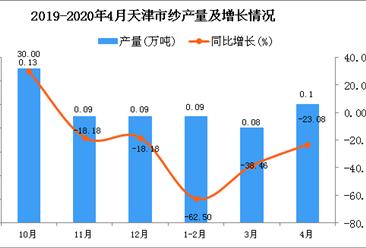 2020年4月天津市纱产量及增长情况分析