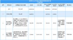 杭州市2020年重點實施項目形象進度計劃出爐:共374個項目(附項目投資信息)