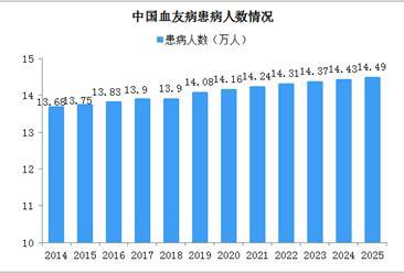 血友病药物治疗市场需求大 2025年中国血友病药物市场规模将超90亿(图)