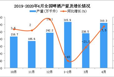 2020年4月全国啤酒产量统计数据分析