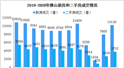 2020年4月佛山各区楼市成交数据分析:三水南海成交活跃(图)