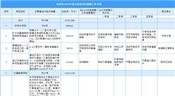 杭州市公布2020年重点预备项目前期工作计划:78个项目总投资2727亿元