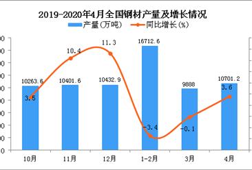 2020年1-4月全国钢材产量同比下降0.2%