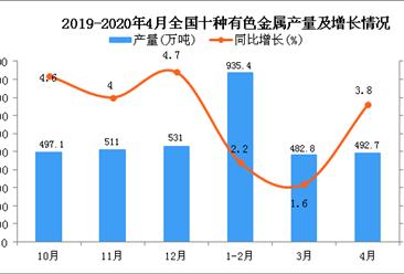 2020年1-4月全国十种有色金属产量为1912.4万吨 同比增长2.6%