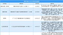 2020年中国平板显示产业主要法律法规政策汇总一览(表)