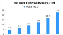 2020年中国血友病药物市场规模预测:重组凝血八因子药物份额提高