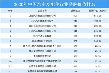 2020年中国汽车及配件行业品牌价值榜单出炉:上汽集团位居榜首(附排名)