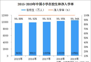 2019年全國義務教育發展數據統計:九年義務教育鞏固率94.8%(圖)