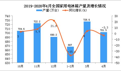 2020年1-4月全国家用电冰箱产量为2053.3万台 同比下降16.5%