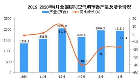 2020年1-4月全国空调产量为5581.5万台 同比下降24.8%