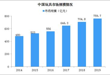 玩具童车类产品3c认证新规发布 中国玩具市场规模及发展趋势分析(图)