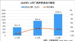 疫情对贸易行业影响如何?前4月广西外贸进出口额1355.4亿 同比下降9.1%