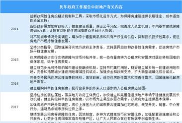 政府工作报告重申房住不炒 盘点历年政府工作报告对房地产的表述(图)