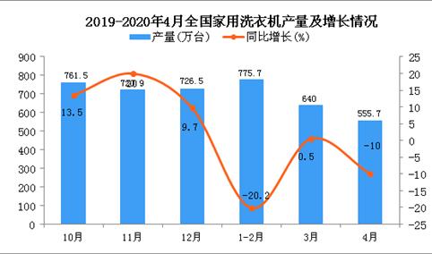 2020年1-4月全国家用洗衣机产量同比下降11.1%