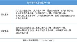 浙江2020年省级特色小镇申报:金华市特色小镇名单一览(附表)