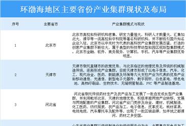 2020年环渤海地区主要省市产业集群现状及布局分析(图表)