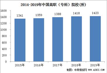 2020政府工作报告:今明两年高职院校扩招200万人  我国历年高职教育数据统计(图)