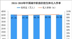 我国高等教育发展数据统计:2019年普通本专科共招生914.90万人(附图表)