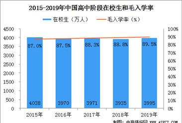 我國高等教育發展數據統計:2019年普通本專科共招生914.90萬人(附圖表)