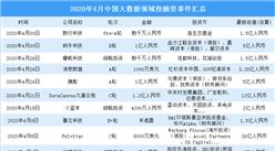 2020年4月大数据领域投融资情况分析:战略投资事件最多(附完整名单)