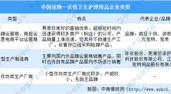 2020年中国宠物一次性卫生护理竞争格局及行业重点企业分析(图)