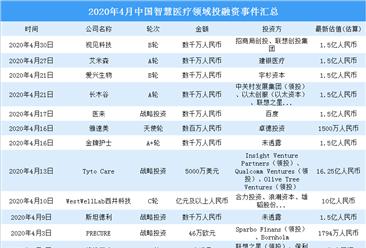 2020年4月智慧医疗领域投融资情况分析:投融资金额环比增加18.3%(附完整名单)