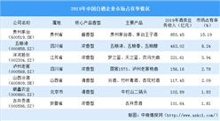 2020年中國白酒行業競爭格局分析:企業分布分散 行業競爭充分(附市場占有率)
