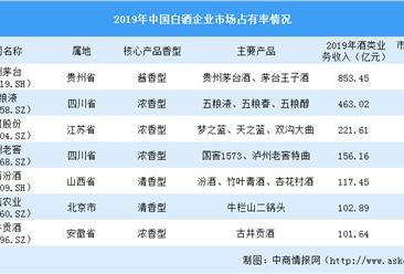 2020年中国白酒行业竞争格局分析:企业分布分散 行业竞争充分(附市场占有率)