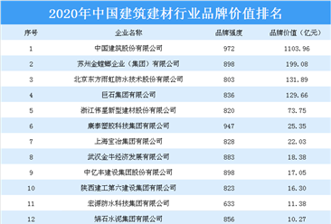 2020年中国建筑建材行业品牌价值排行榜