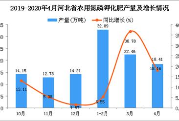 2020年4月河北省农用氮磷钾化肥产量及增长情况分析