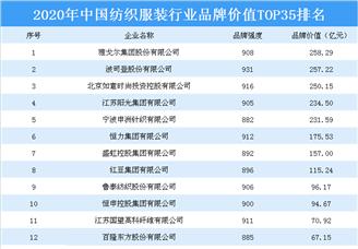 2020年中国纺织服装行业品牌价值排行榜
