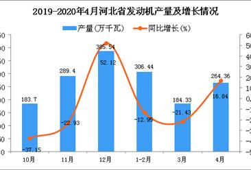 2020年1-4月河北省发动机产量为755.12万吨 同比下降7.11%