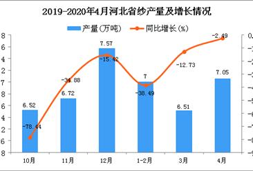 2020年1-4月河北省纱产量 19.32万吨 同比下降21.05%
