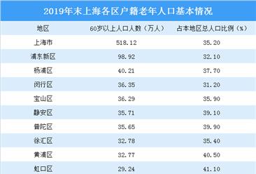 2019年上海各区户籍老年人口大数据分析:浦东新区60岁以上人口最多(图)