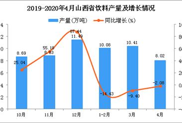 2020年1-4月山西省饮料产量同比下降9.7%