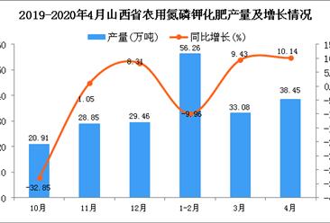 2020年4月山西省农用氮磷钾化肥产量及增长情况分析