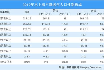 2019年上海户籍老年人口数据分析:60岁及以上老年人口518.12万(图)