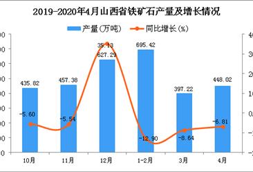 2020年4月山西省铁矿石产量及增长情况分析