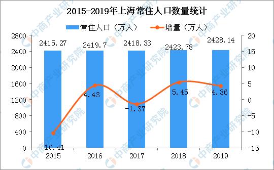 上海外地人口比例_上海这三个区外来人口比例最高,看看是哪些
